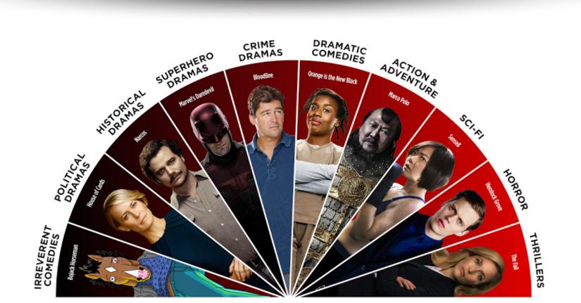 """En çok hangi dizileri """"binge watch"""" ediyoruz? Netflix'in söylediğine göre korku ilksırada!"""