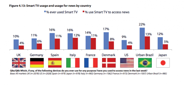 Smart TV usage.preview